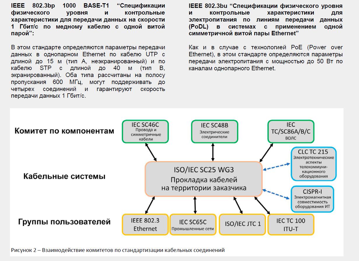 Однопарный Ethernet: Ethernet для Интернета вещей