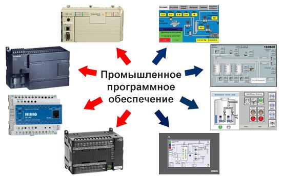 ФПИ и «ОПК» запустили открытое тестирование «программного конструктора»