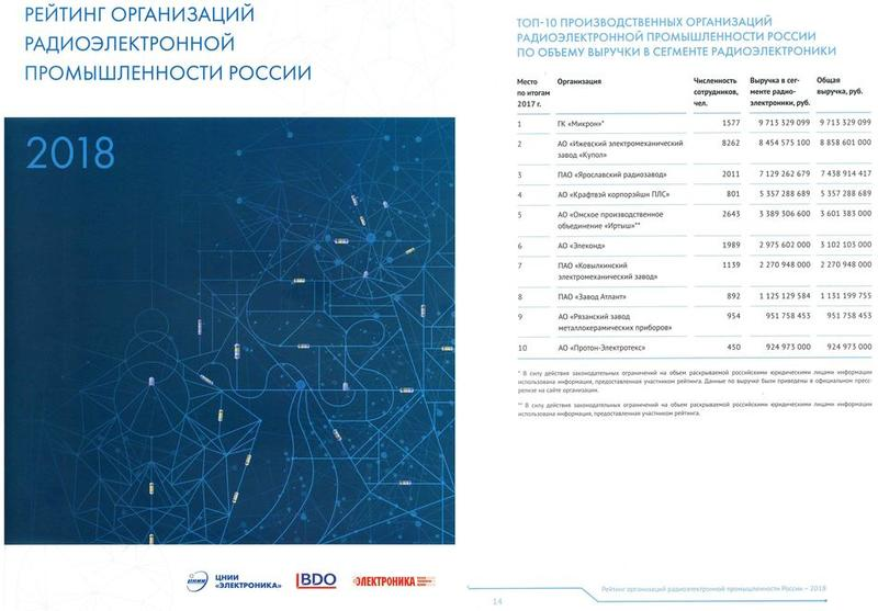 Второй рейтинг крупнейших радиоэлектронных предприятий России