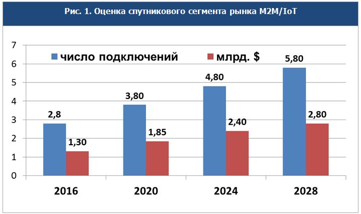 Спутниковые технологии на рынке M2M/IoT