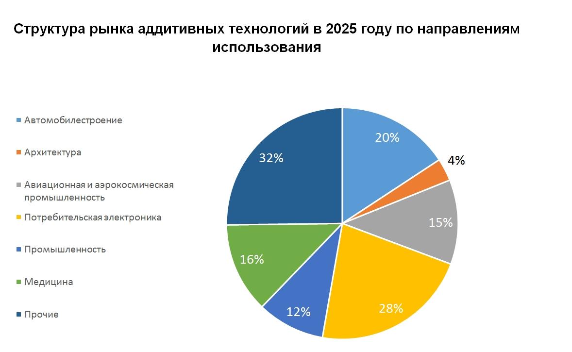 Технологии аддитивного производства – рынок, тенденции и перспективы до 2025 г.