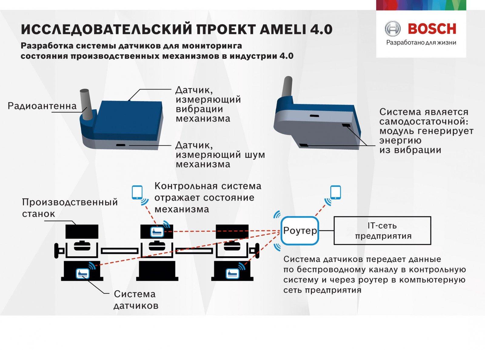 Мониторинг процессов производства с использованием «умных» датчиков