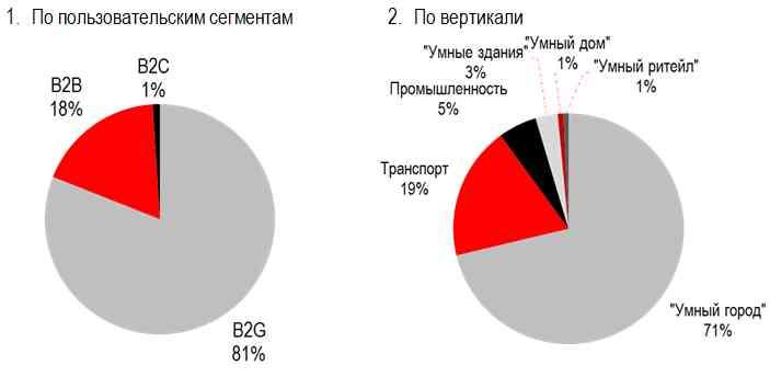 B2G-рынок решений «Интернета вещей» в России