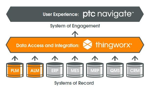 Число пользователей PLM-приложения PTC Navigate превысило 70 тысяч