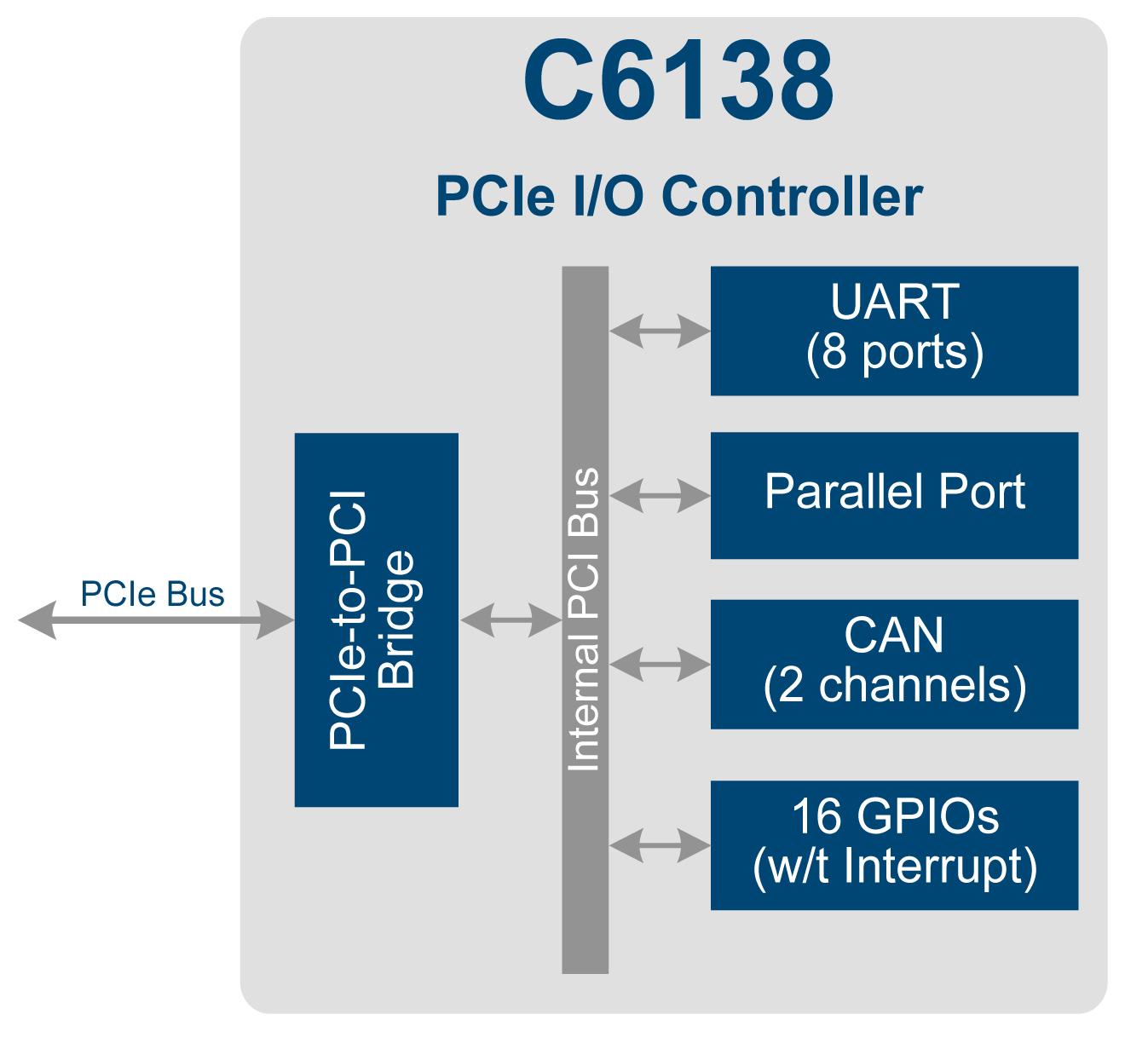 Расширитель портов ввода/вывода от компании RDC