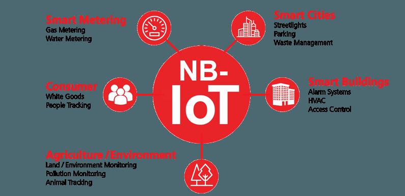 МегаФон и Qualcomm завершили тестирование технологии Narrowband IoT LTE