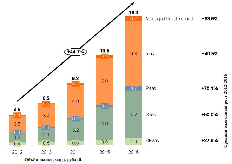 Доходы от облачных услуг в 2017 году достигнут $260 млрд