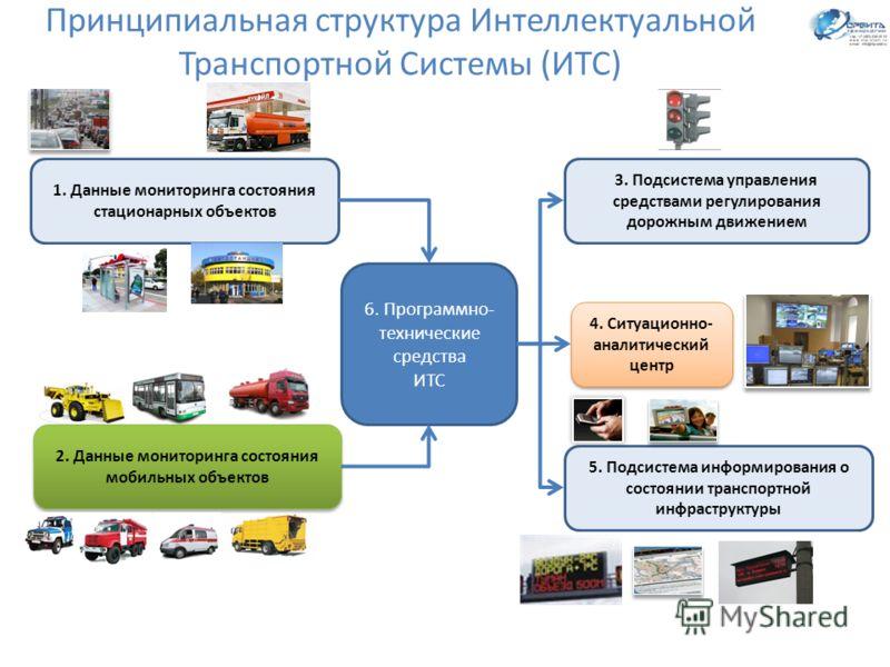 Состояние и перспективы развития интеллектуальных транспортных систем (ИТС) в России