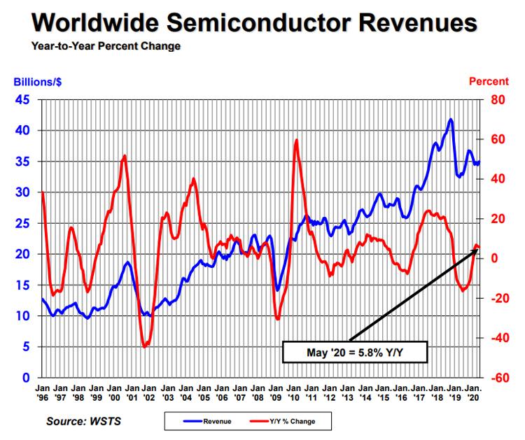 Продажи полупроводниковой продукции в мае выросли, несмотря на пандемию