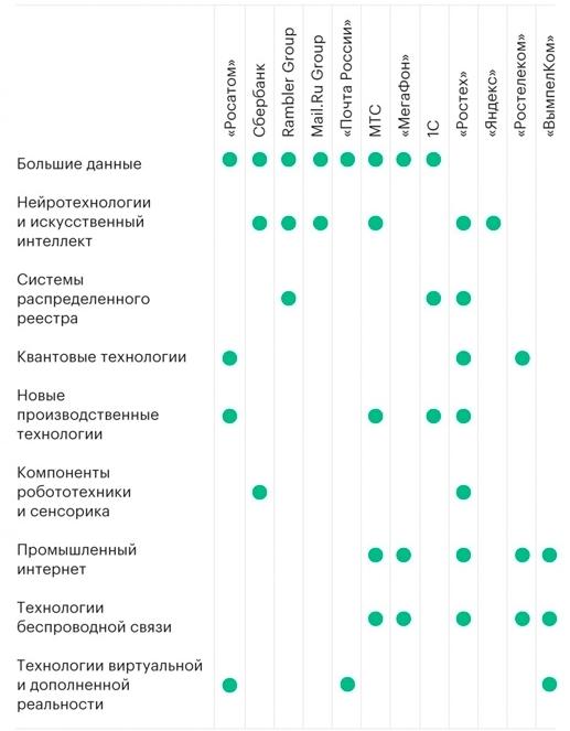 12 IT-компаний определят пути развития технологий в России