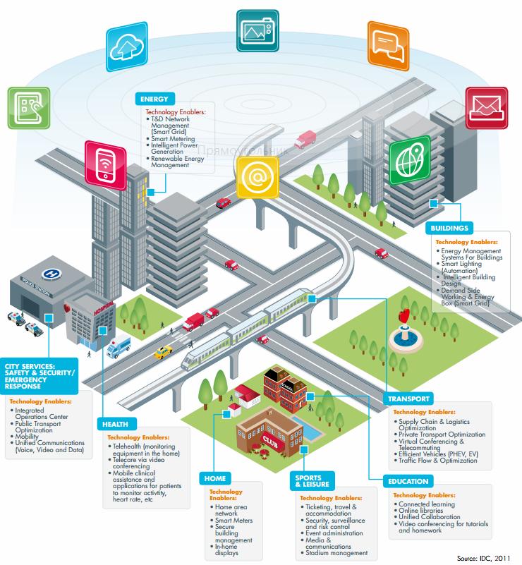Gartner: к 2020 г. целевые показатели «умного города» будут привязаны к критериям изменения климата, возобновляемой энергии и экологической устойчивости